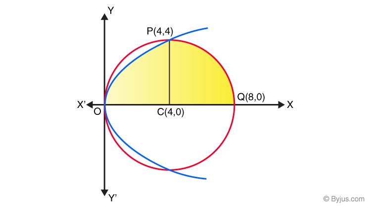 Application of integrals class 12-2