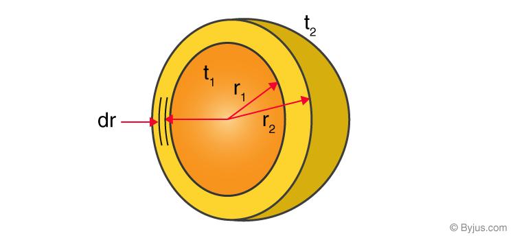 Area of Hollow Hemisphere