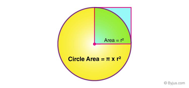 Area of a Quadrant