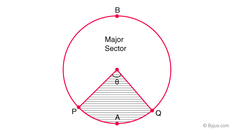 Area of sector