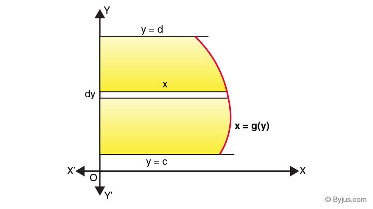 Area Under The Curve -2