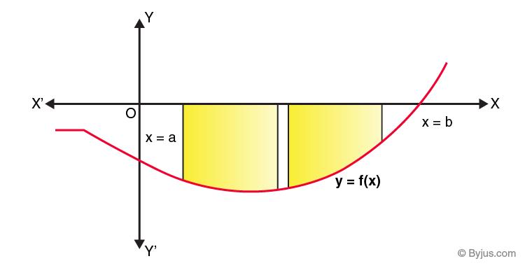 Area Under The Curve -3