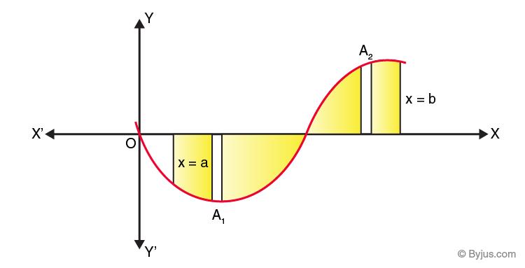 Area under the Curve -4