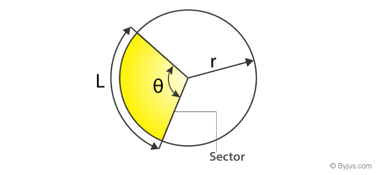 Area related to circles class 10 -1
