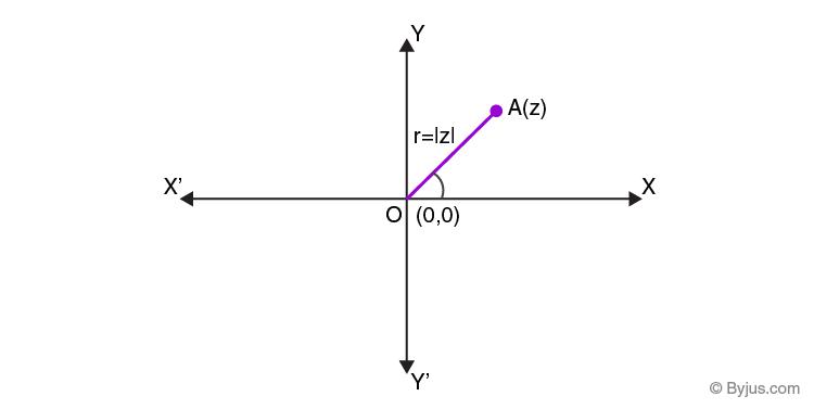 Polar representation of complex numbers