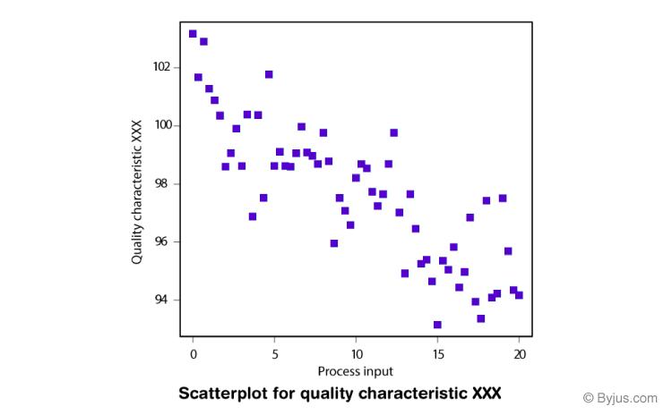 Bivariate Analysis-Scatterplot
