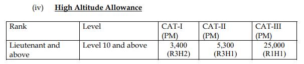 CDS Allowances - High Altitude Area
