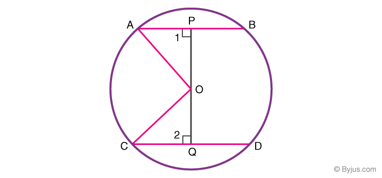 Equal chords of a circle are equidistant from the center of the circle.