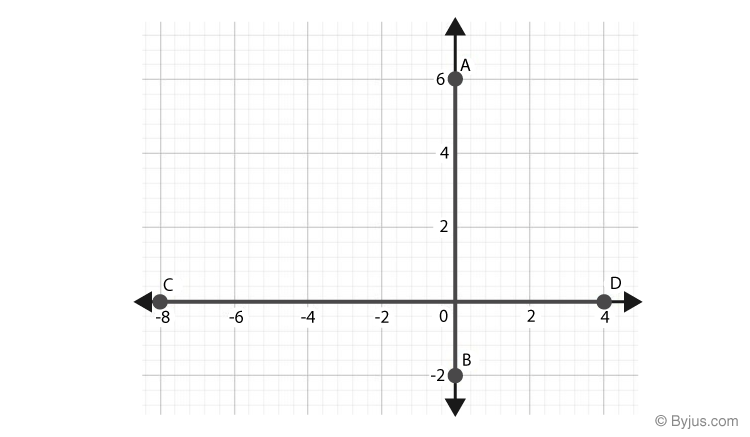 Points on the Coordinate Plane
