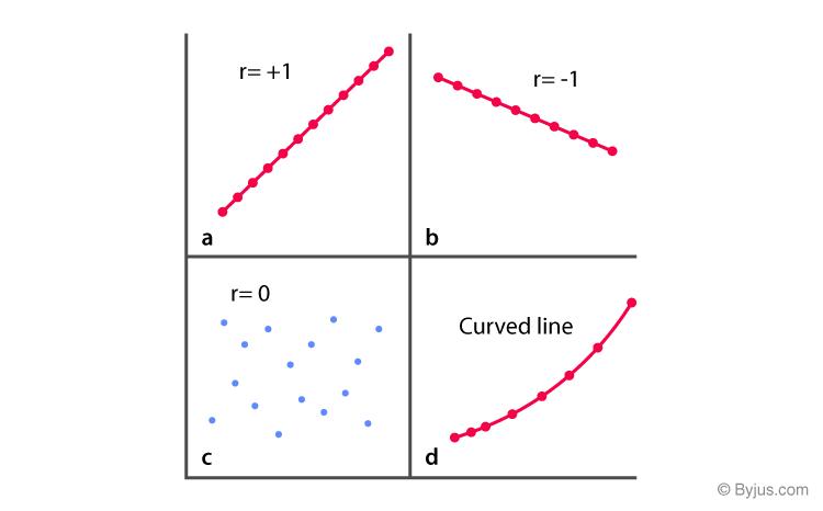 Correlation and Regression Statistics
