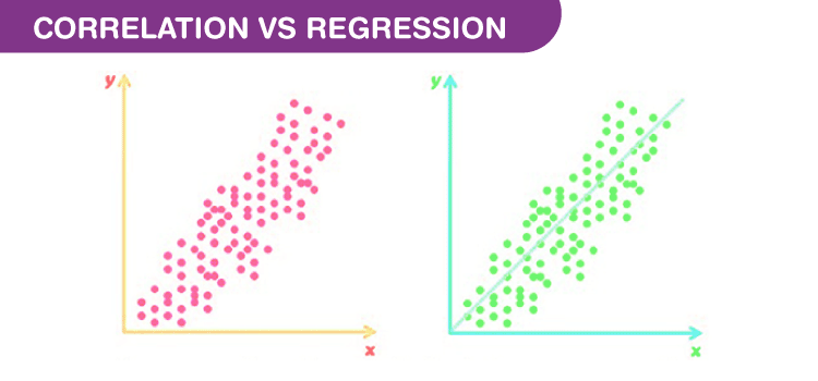Correlation and Regression Graph