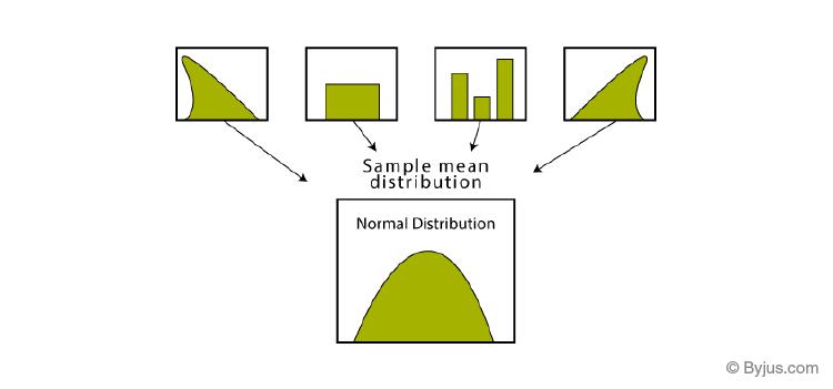 Central Limit Theorem - Distribution
