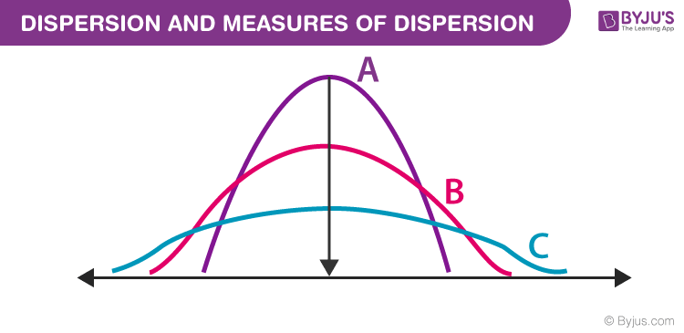 Dispersion and Measures of Dispersion