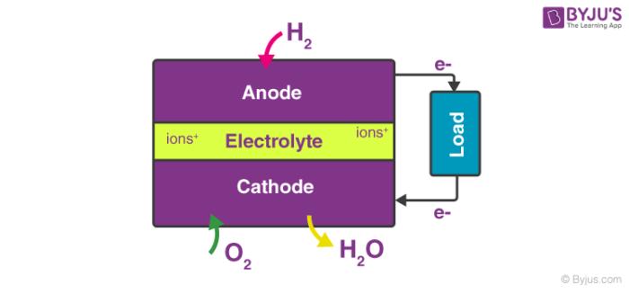 Fuel Cell Block Diagram