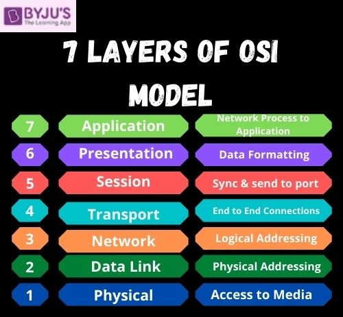 OSI Model - 7 Layers of OSI Model