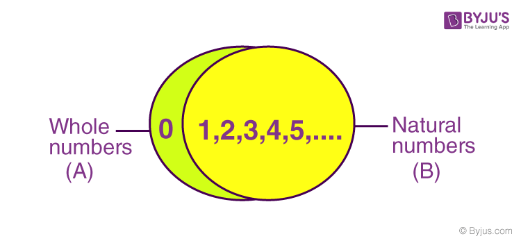 Natural Numbers and Whole Numbers Set Representation