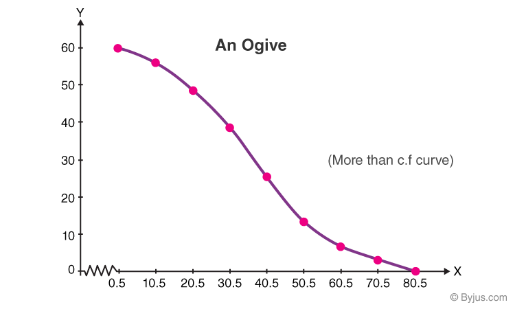 More than Ogive example