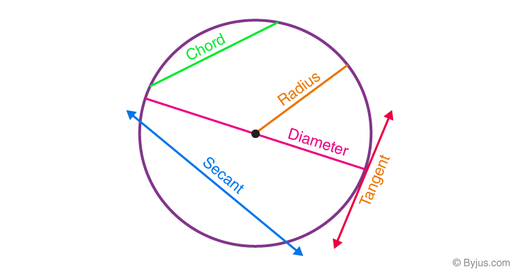 Circle Related Terms