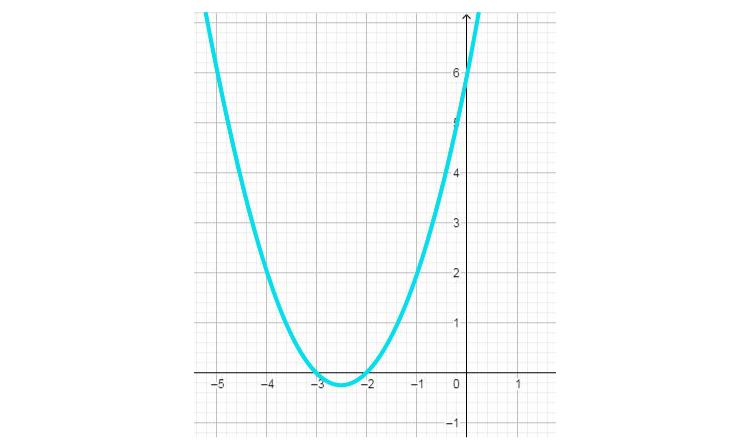 Quadratic Equations for Class 10 -2