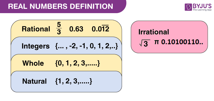 Real Numbers Definition Properties Set Of Real Numerals
