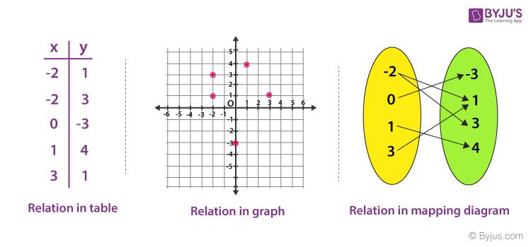 Relation Representation
