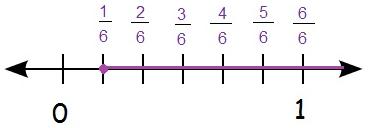 Solving inequalities Example 2