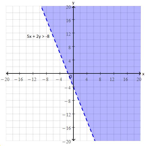 Solving inequalities example 3