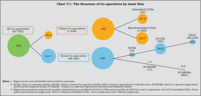 Structure of Co-operative Banks