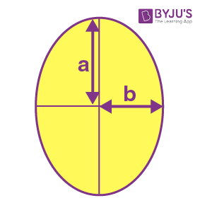 Major and Minor axis of ellipse