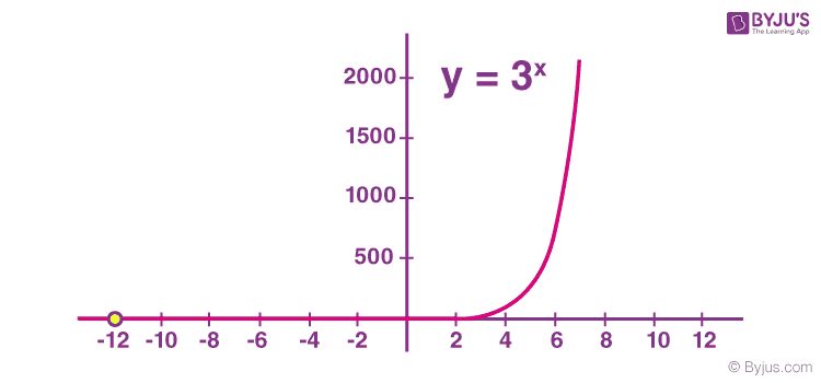 Exponential graph example 1