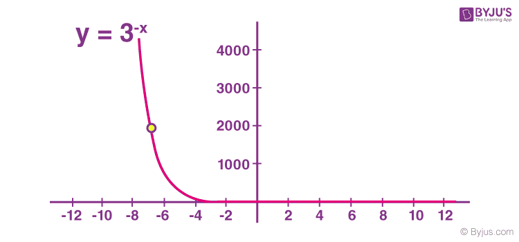 Exponential graph example 2
