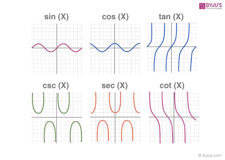 Trigonometric graphs