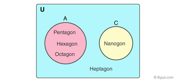 Venn Diagram for Universal Set
