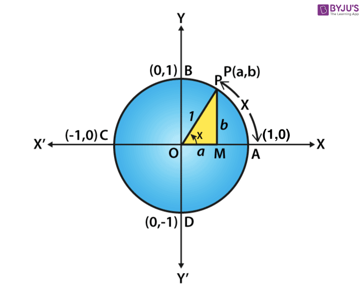 Unit circle for value of cos 180