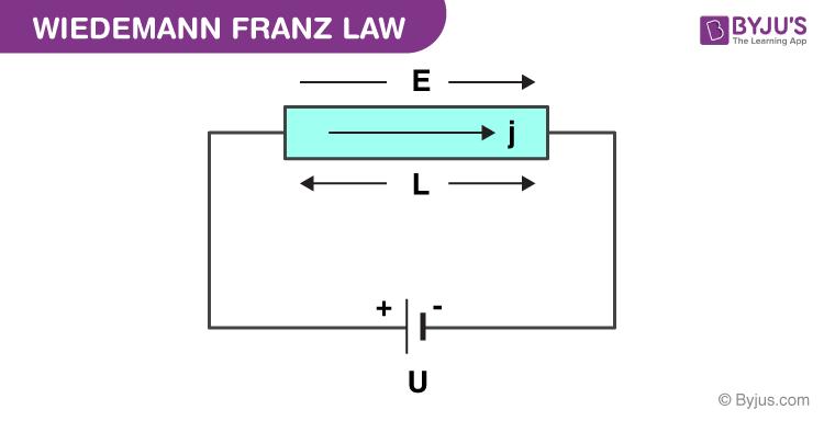 Wiedemann Franz Law
