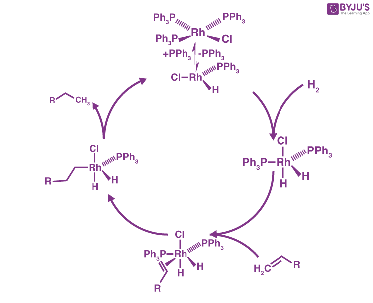 Wilkinson's Catalyst Mechanism of Action