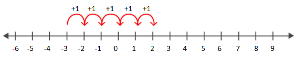 Addition on number line