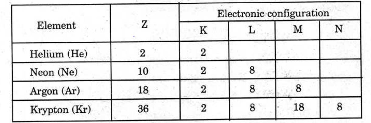 AP Board Class 10 Science Part 1  2017 Question Paper Section 3 Question 11(B)