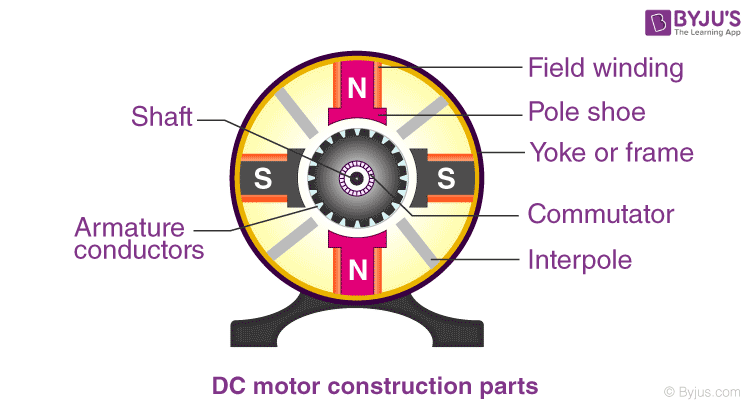 DC Motor Parts