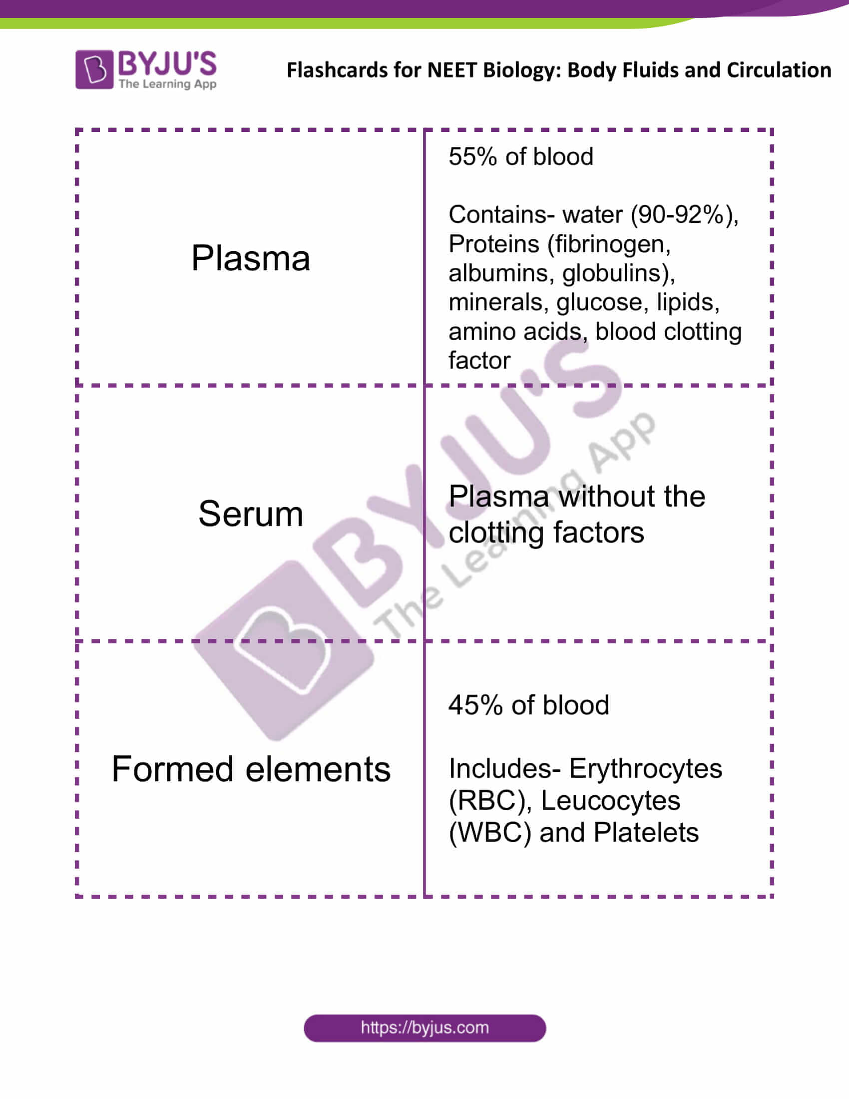 flashcards for neet biology body fluids and circulation 01