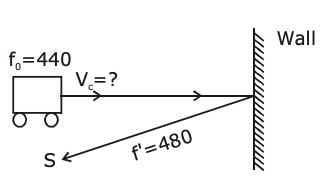 JEE Main 2020 Paper Physics 5th Sept Shift 2