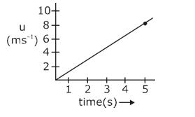 JEE Main 2020 Physics Shift 2- 4th Sept Answers