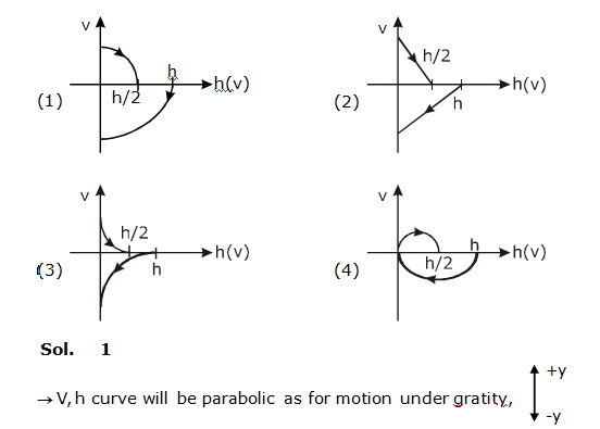 JEE Main 2020 Shift 1 - 4th Sept Solved Physics Question Paper