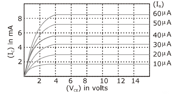 JEE Main 2020 Solved Paper Physics Shift 2 6th Sept Q23