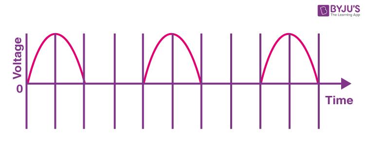 KBPE Class 10 Physics 2015 Question Paper Question 15 A Solution