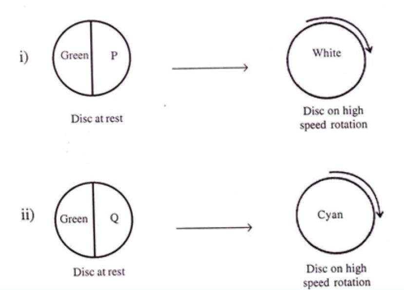 KBPE Class 10 Physics 2015 Question Paper Question 18 A b)