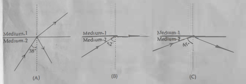 KBPE Class 10 Physics 2020 Question Paper Section A Question 3