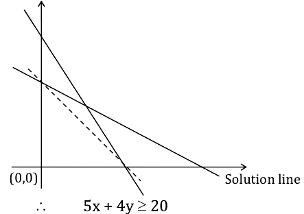 KCET 2017 Maths Paper Q58