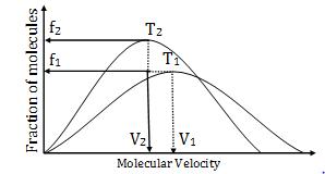 KCET Chemistry 2015 Solved Practice Paper