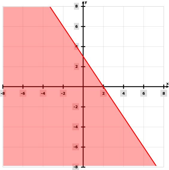 MPBSE Class 12 Maths 2019 QP Solutions Q19i answer